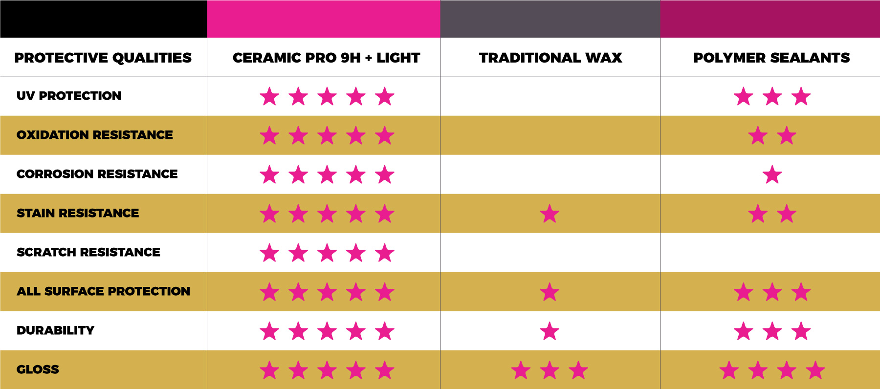 Ceramic Pro Automotive